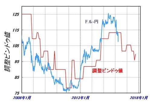 為替-2016-4